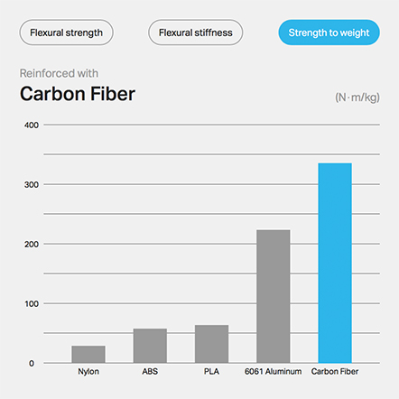 Carbon Fiber Strength to weight
