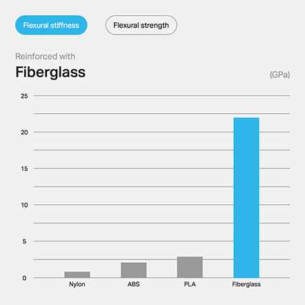 Fiberglass Flexural stiffness